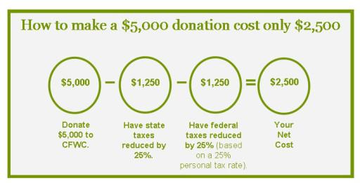 CFWC donation chart