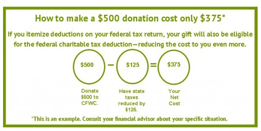 CFWC donation chart--update1-19