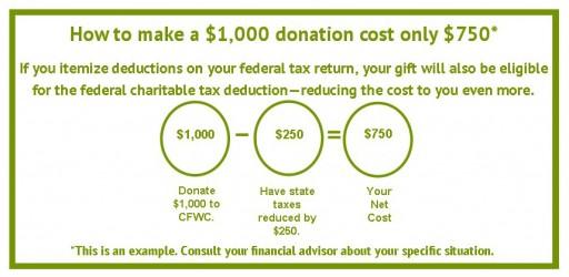 CFWC donation chart--update3-18
