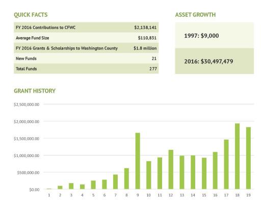 Financials-facts-grants