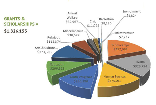 Financials-grants-schl